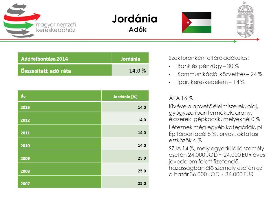 Jordánia Adók 14.0 % Összesített adó ráta Adó felbontása 2014 Jordánia