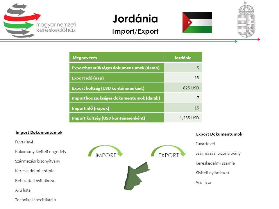 Jordánia Import/Export IMPORT EXPORT Megnevezés Jordánia