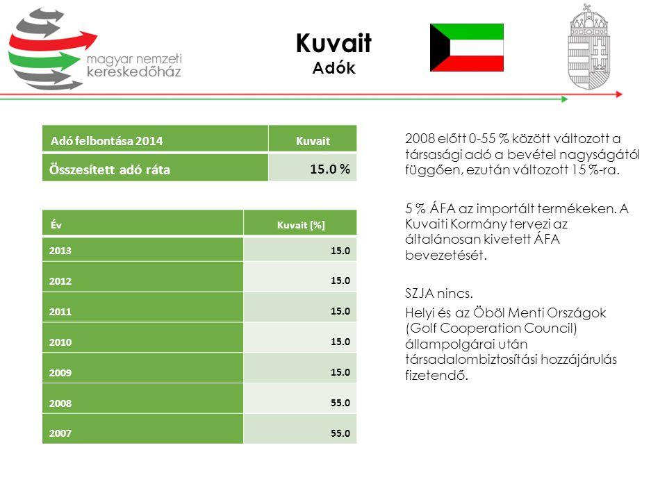 Kuvait Adók 15.0 % Összesített adó ráta Adó felbontása 2014 Kuvait