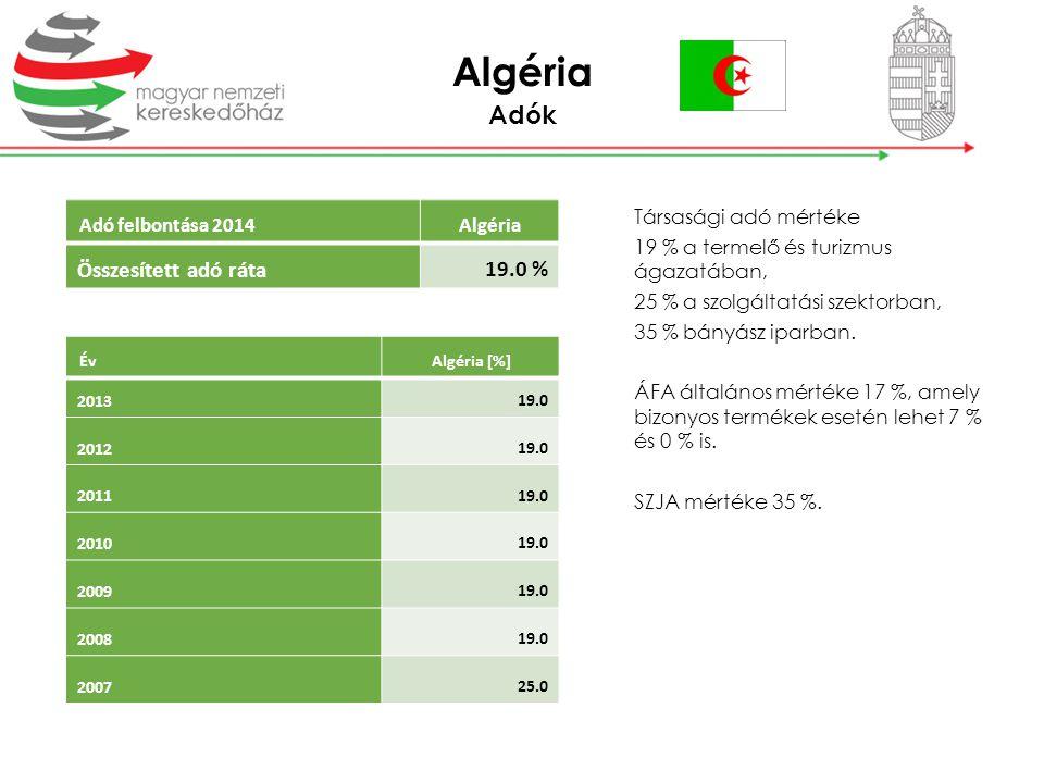 Algéria Adók 19.0 % Összesített adó ráta Adó felbontása 2014 Algéria