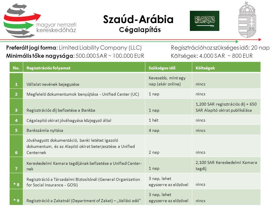 Szaúd-Arábia Cégalapítás