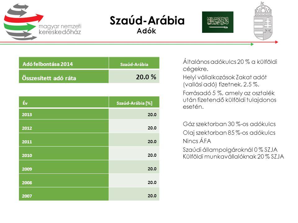 Szaúd-Arábia Adók 20.0 % Összesített adó ráta Adó felbontása 2014