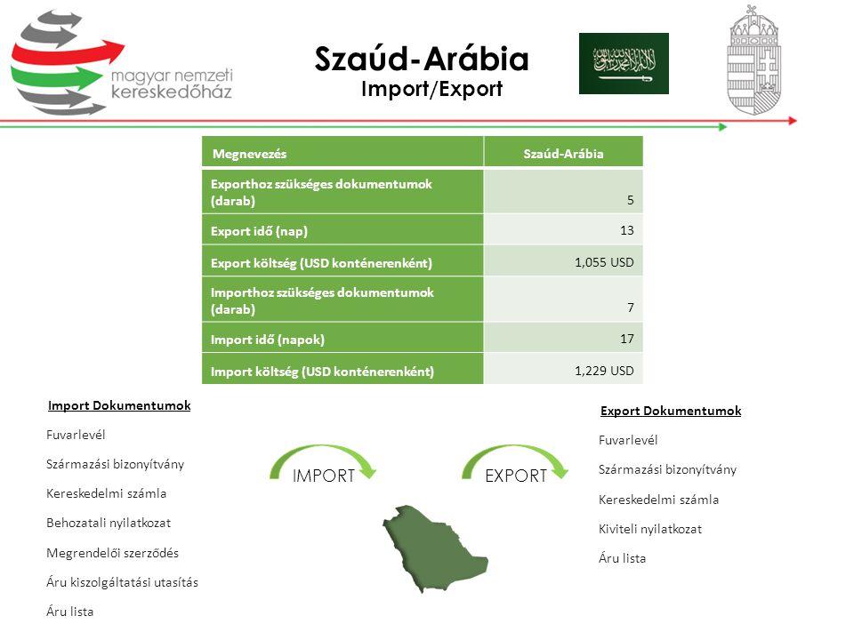 Szaúd-Arábia Import/Export IMPORT EXPORT Megnevezés Szaúd-Arábia