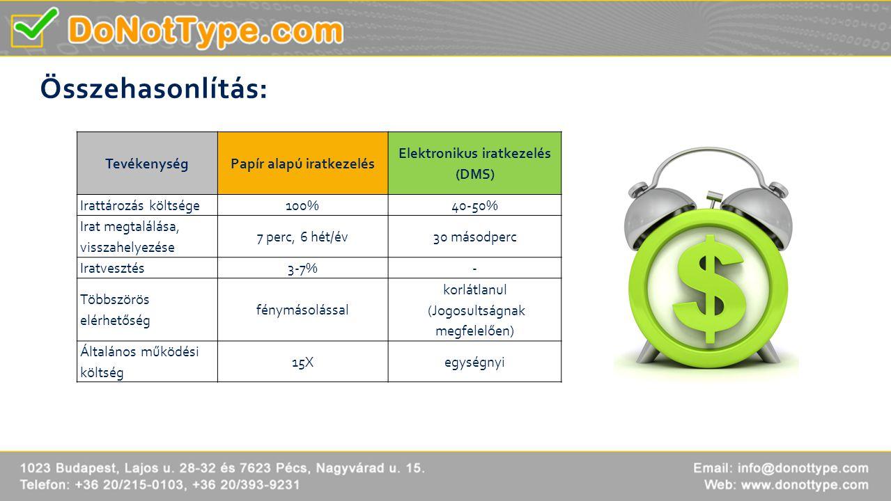 Papír alapú iratkezelés Elektronikus iratkezelés (DMS)
