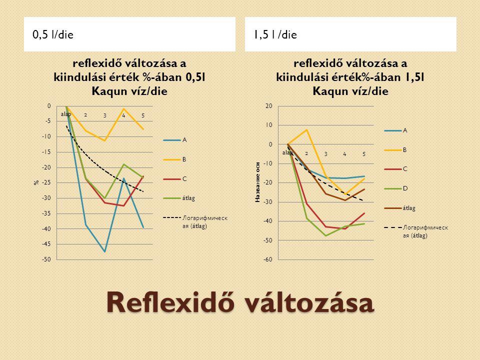 0,5 l/die 1,5 l /die Reflexidő változása