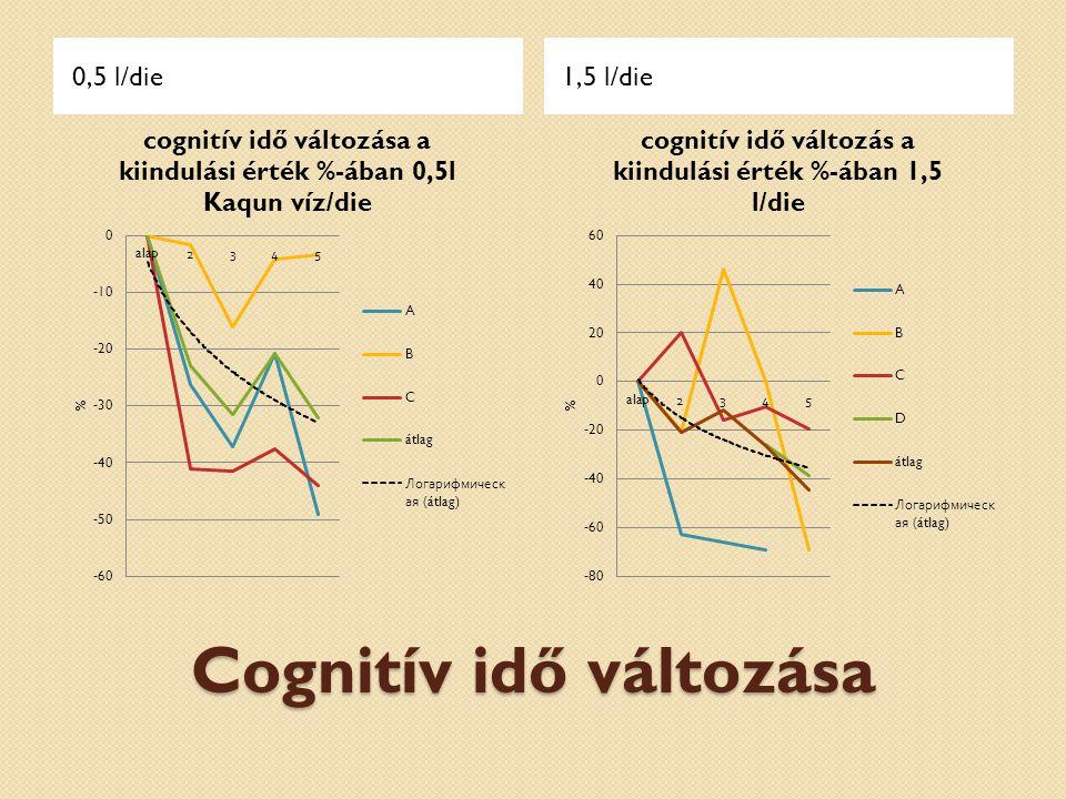 Cognitív idő változása