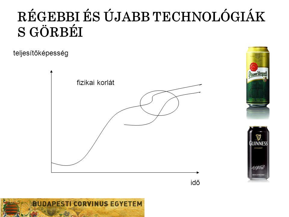 RÉGEBBI ÉS ÚJABB TECHNOLÓGIÁK S GÖRBÉI