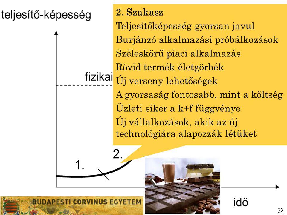 2. Szakasz Teljesítőképesség gyorsan javul. Burjánzó alkalmazási próbálkozások. Széleskörű piaci alkalmazás.