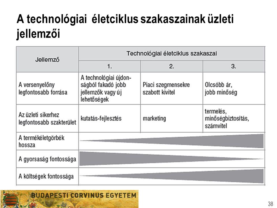 A technológiai életciklus szakaszainak üzleti jellemzői