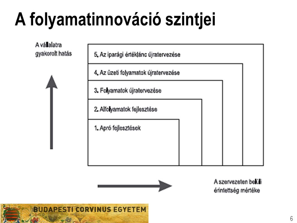 A folyamatinnováció szintjei