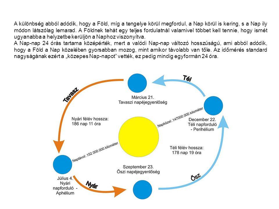A különbség abból adódik, hogy a Föld, míg a tengelye körül megfordul, a Nap körül is kering, s a Nap ily módon látszólag lemarad. A Földnek tehát egy teljes fordulatnál valamivel többet kell tennie, hogy ismét ugyanabba a helyzetbe kerüljön a Naphoz viszonyítva.