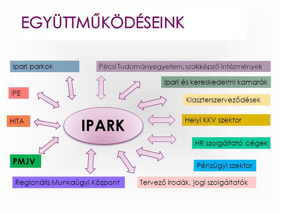 együttműködéseink IPARK PMJV Ipari parkok