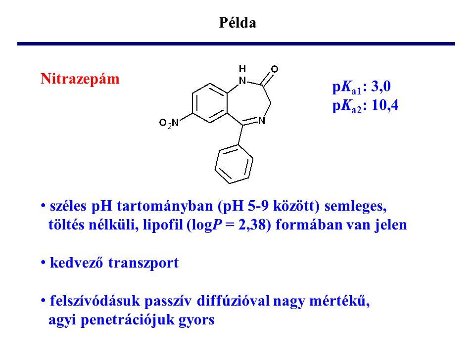 Példa Nitrazepám. pKa1: 3,0. pKa2: 10,4. széles pH tartományban (pH 5-9 között) semleges,
