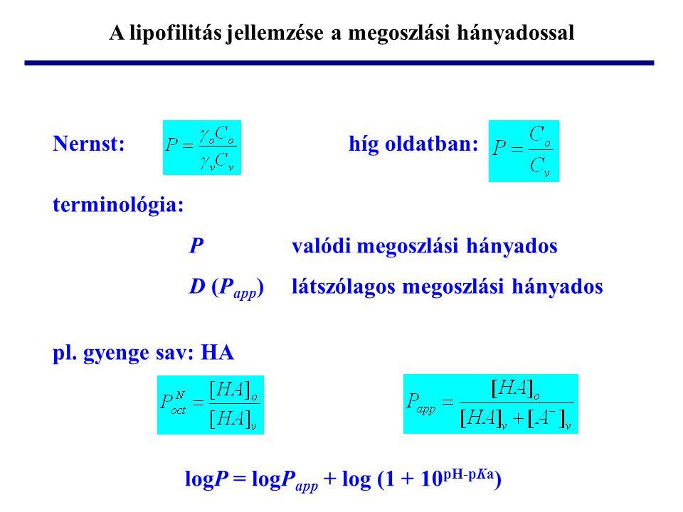 A lipofilitás jellemzése a megoszlási hányadossal