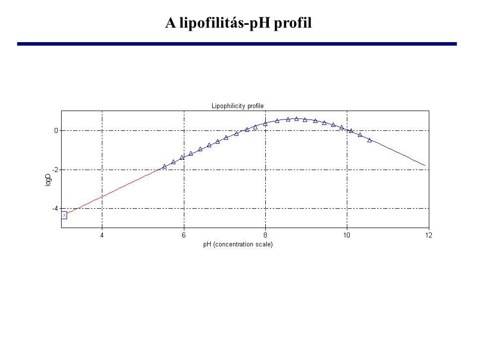 A lipofilitás-pH profil
