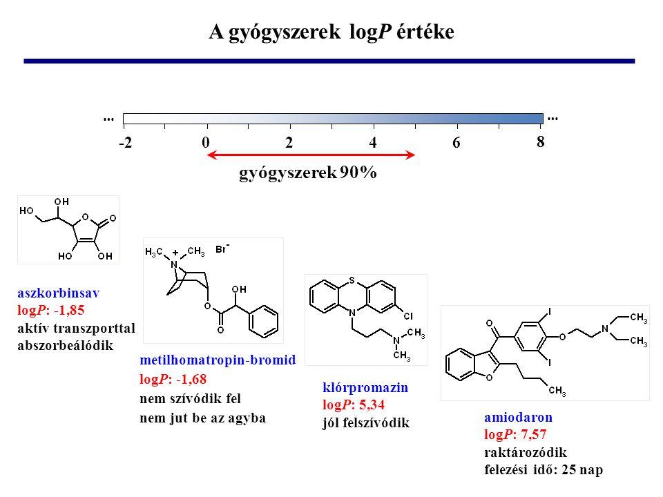 A gyógyszerek logP értéke