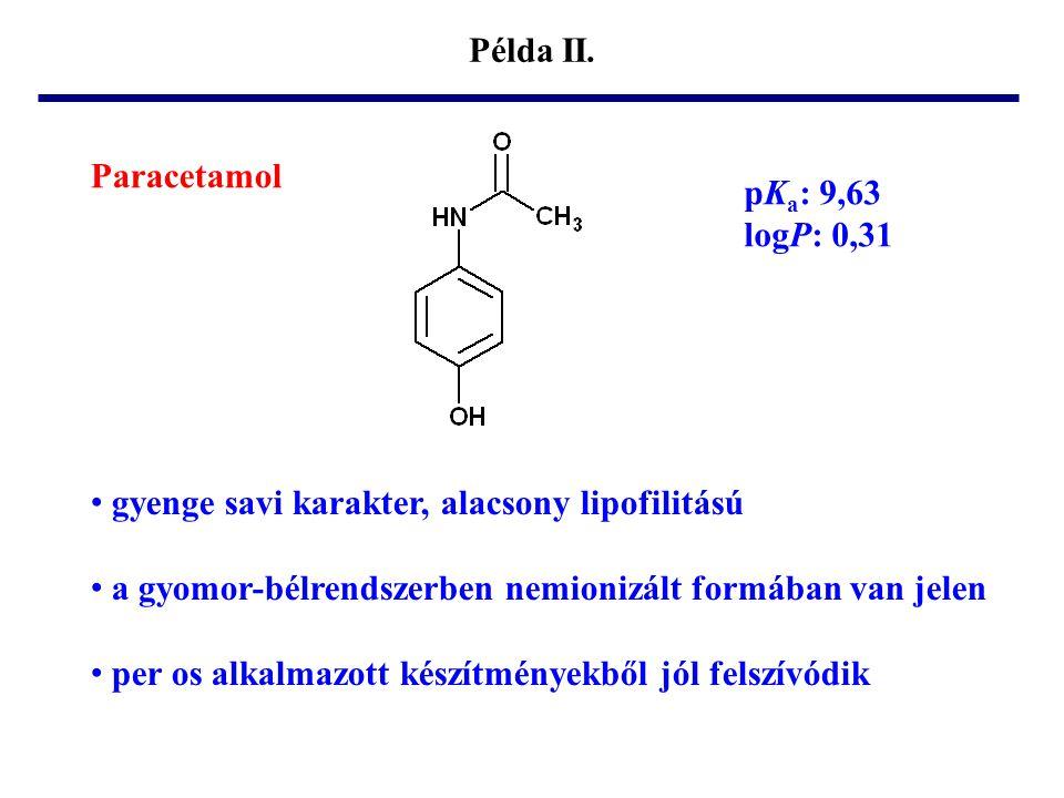 Példa II. Paracetamol. pKa: 9,63. logP: 0,31. gyenge savi karakter, alacsony lipofilitású. a gyomor-bélrendszerben nemionizált formában van jelen.