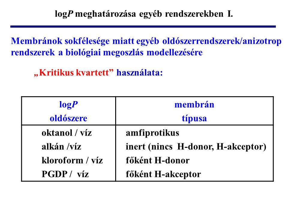 logP meghatározása egyéb rendszerekben I.