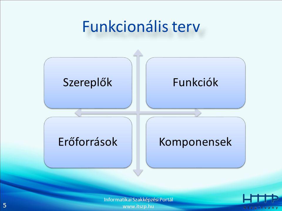 Funkcionális terv Szereplők Funkciók Erőforrások Komponensek