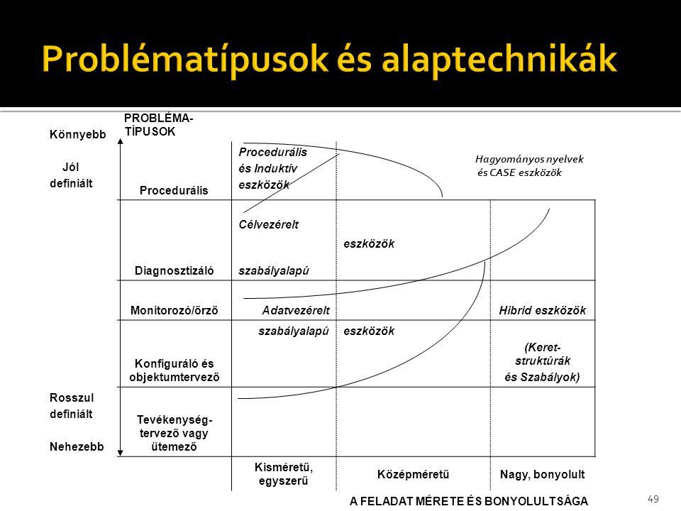 Problématípusok és alaptechnikák