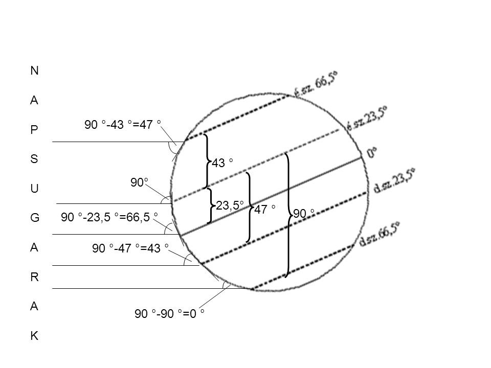 N A. P. S. U. G. R. K. 90 °-43 °=47 ° 43 ° 90° 23,5° 47 ° 90 ° 90 °-23,5 °=66,5 ° 90 °-47 °=43 °