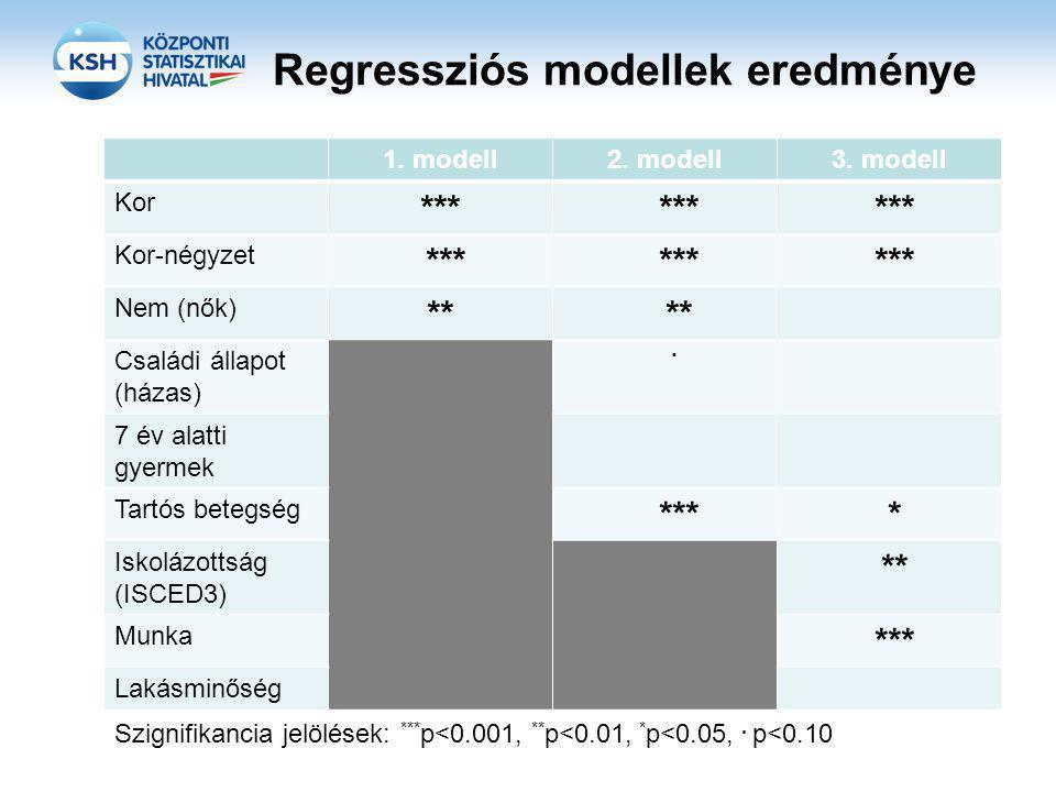 Regressziós modellek eredménye