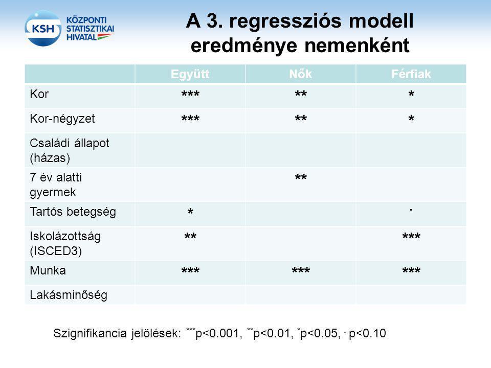 A 3. regressziós modell eredménye nemenként