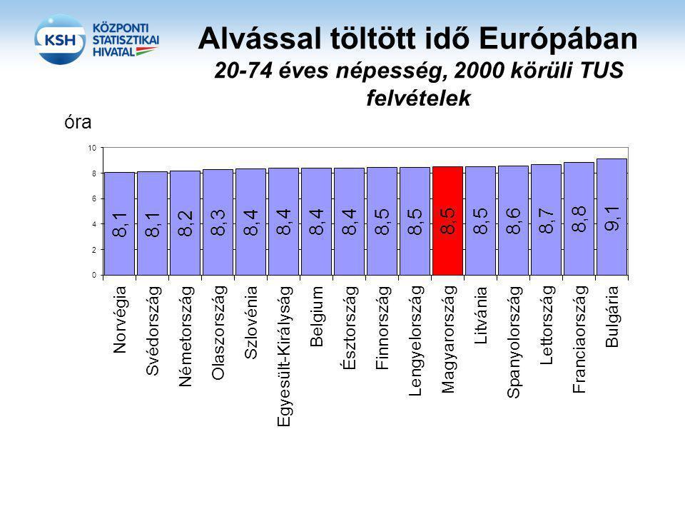 Alvással töltött idő Európában 20-74 éves népesség, 2000 körüli TUS felvételek
