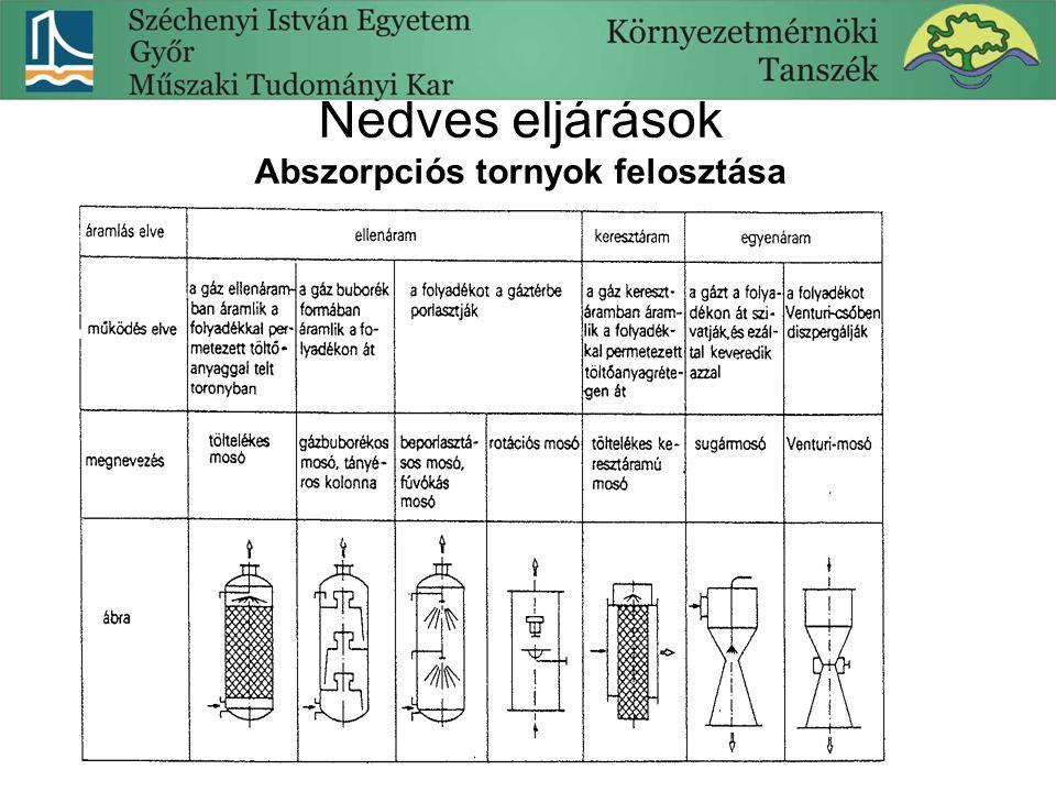 Nedves eljárások Abszorpciós tornyok felosztása