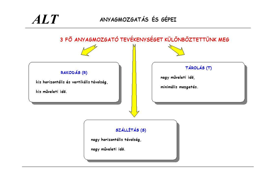 ALT TÁROLÁS (T) RAKODÁS (R) SZÁLLÍTÁS (S) ANYAGMOZGATÁS ÉS GÉPEI