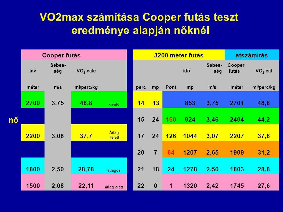 VO2max számítása Cooper futás teszt eredménye alapján nőknél