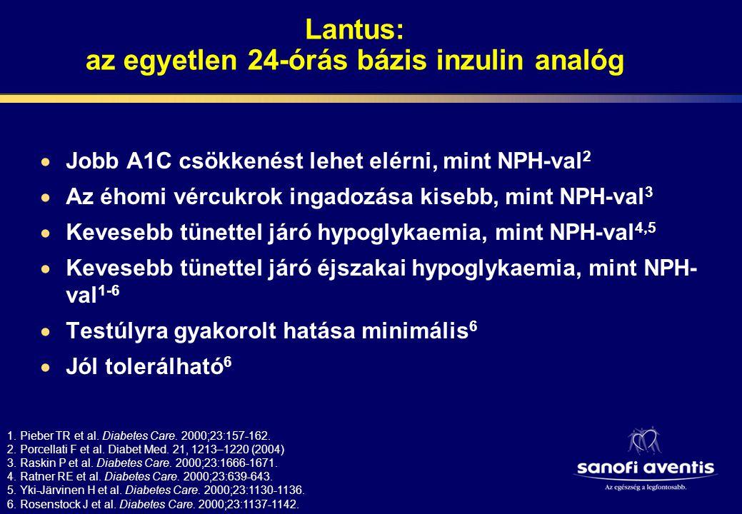 Hogyan indítsunk bázisinzulin kezelést Lantus-szal