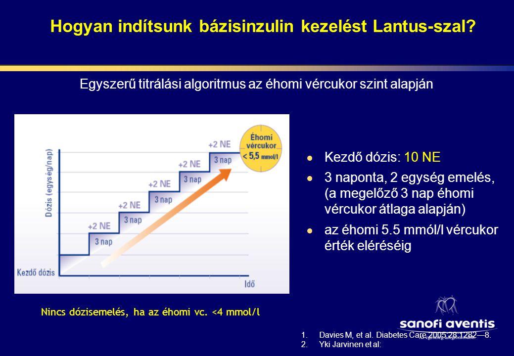 Lantus + OAD vizsgálatok Megfelelő dózistitrálással elérhető a célérték