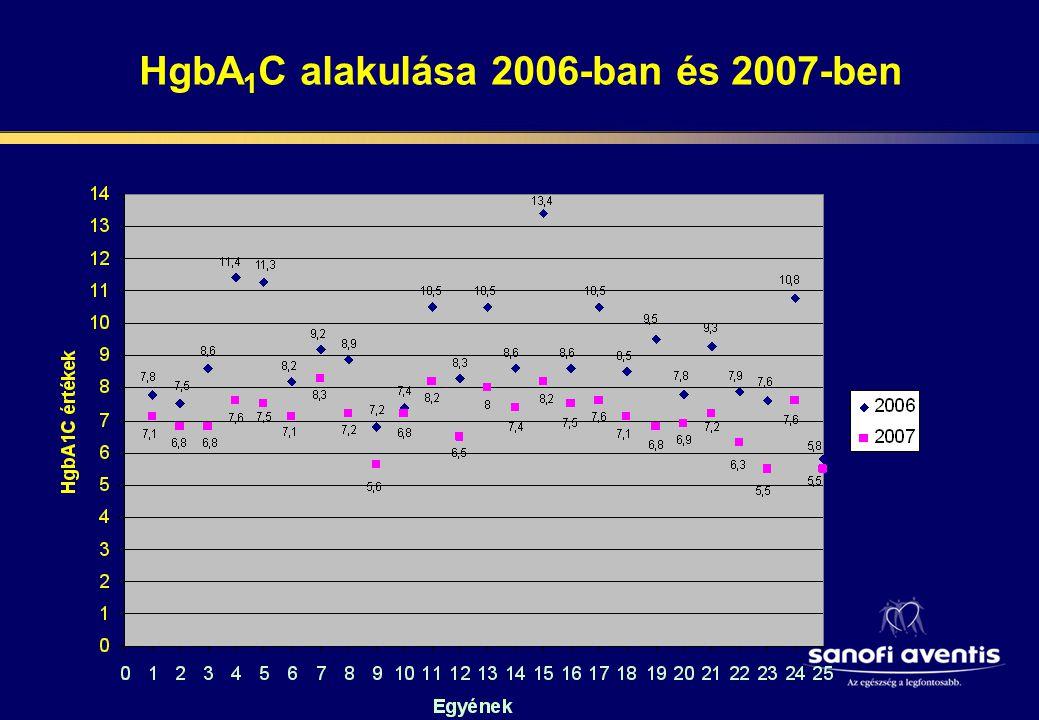 HgbA1C %-os alakulása 2006-ban és 2007-ben