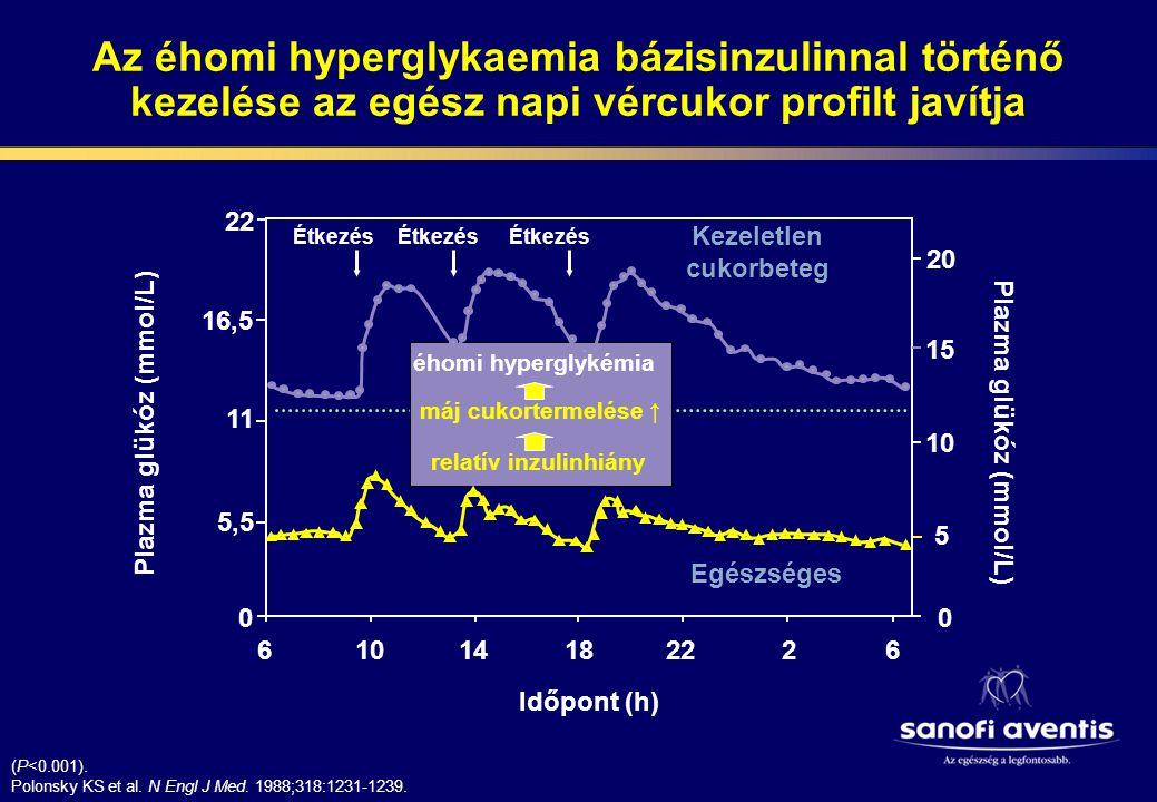 Az éhomi hyperglykaemia bázisinzulinnal történő kezelése az egész napi vércukor profilt javítja