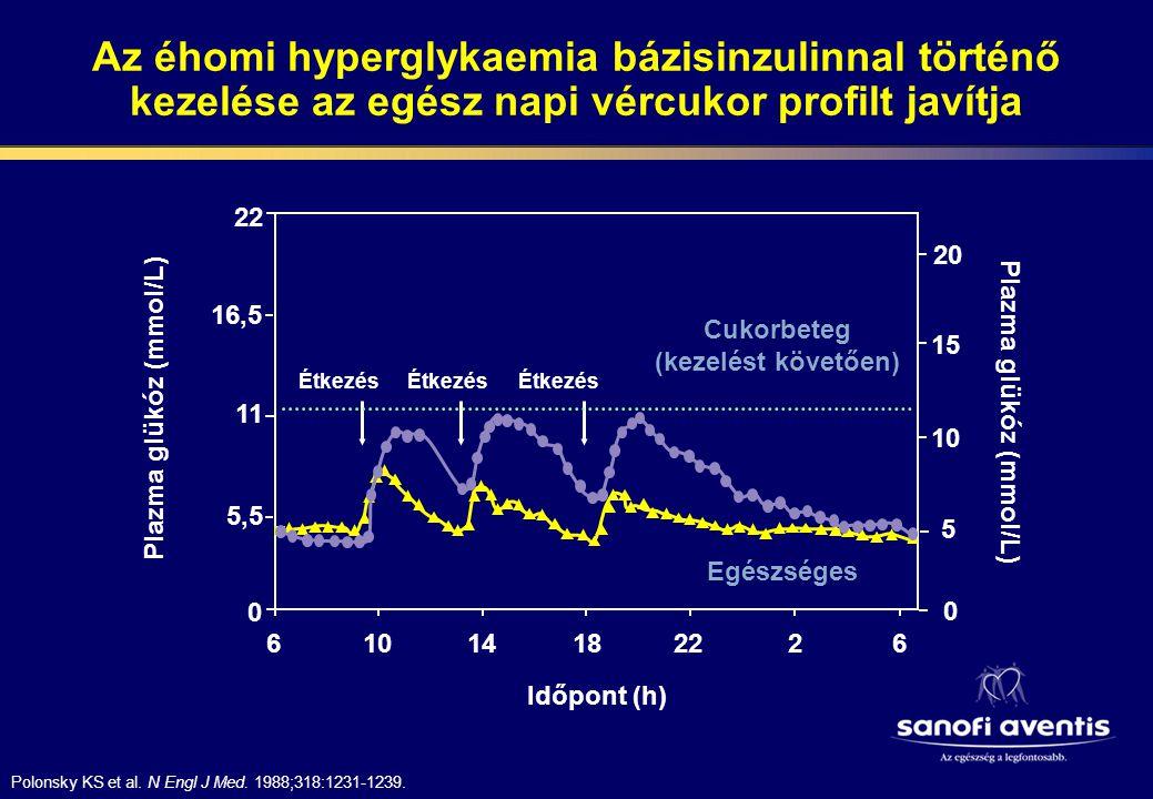 A cukorbetegség terápiájában használt inzulinok hatásgörbéje