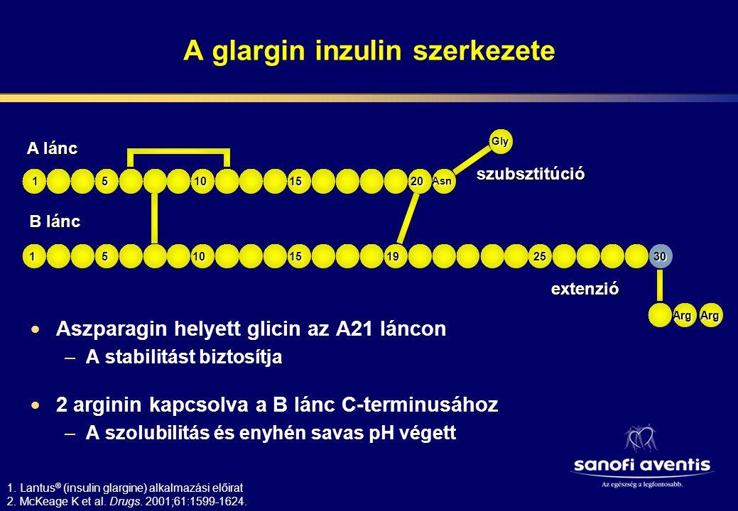 A glargin hatásmechanizmusa