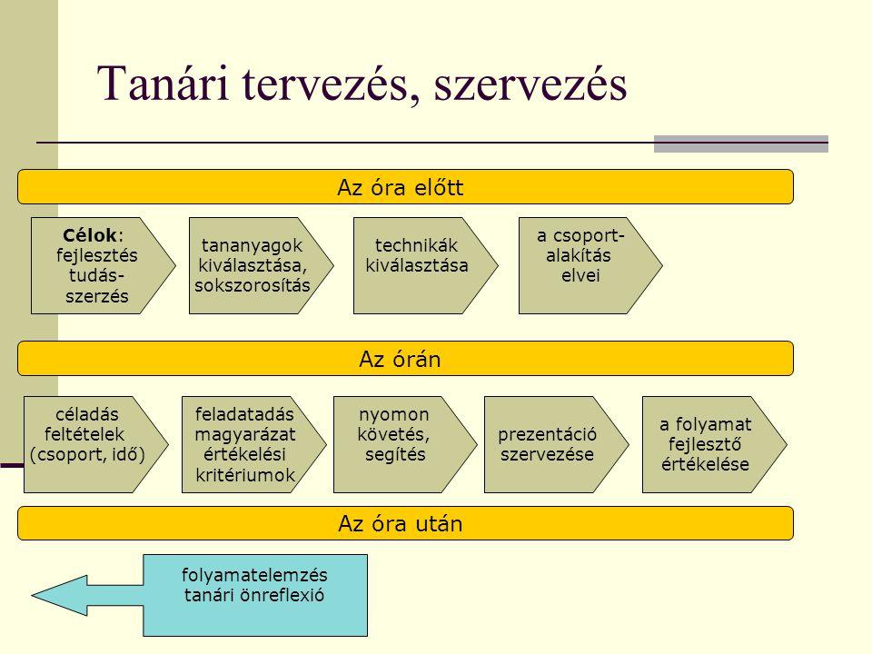 Tanári tervezés, szervezés