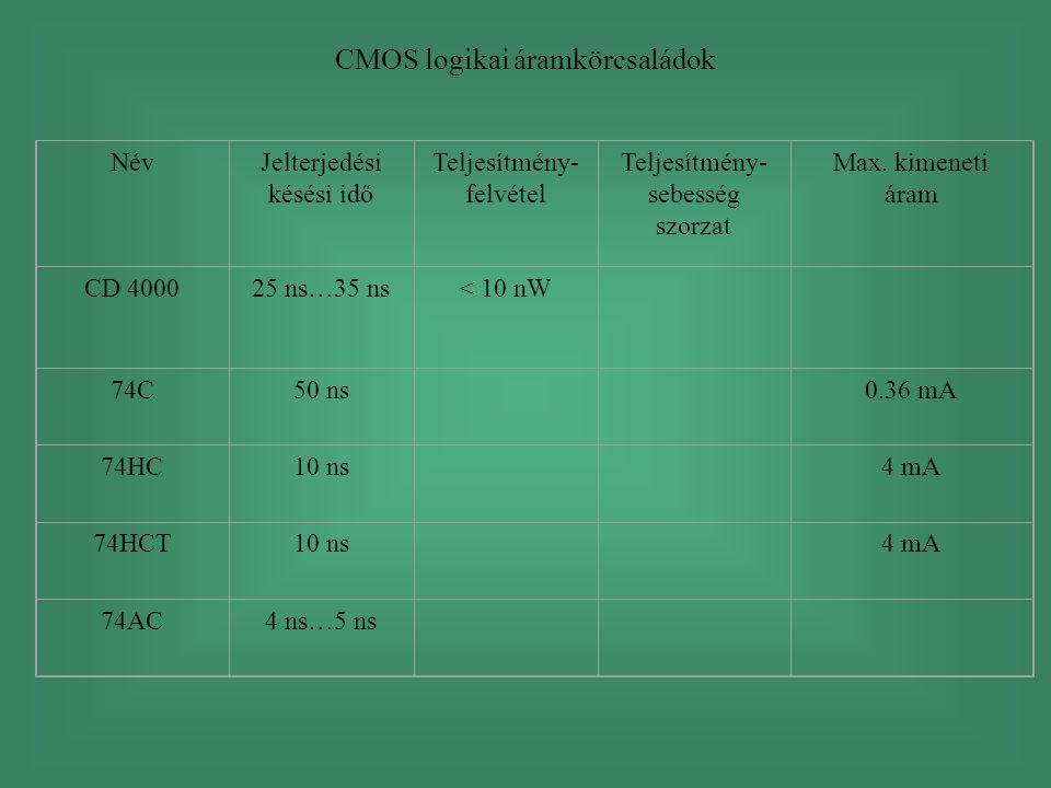 CMOS logikai áramkörcsaládok