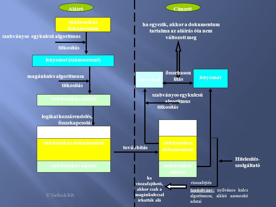 elektronikus dokumentum