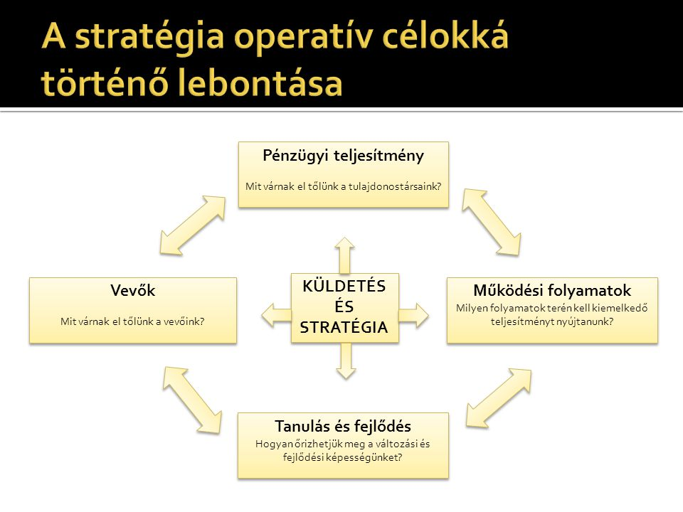 A stratégia operatív célokká történő lebontása