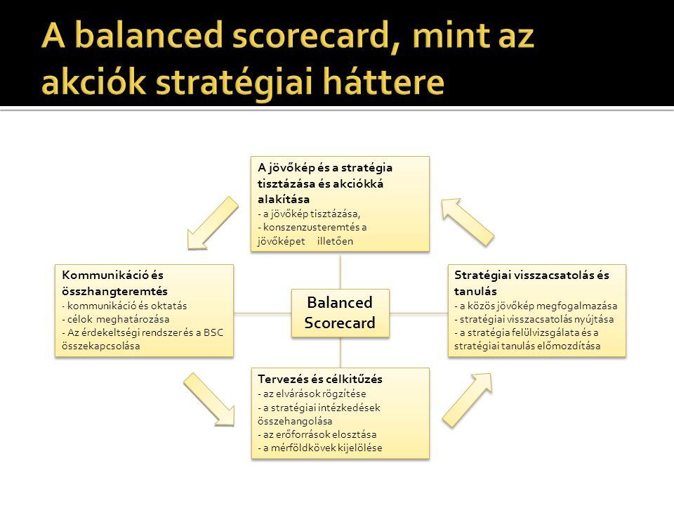 A balanced scorecard, mint az akciók stratégiai háttere