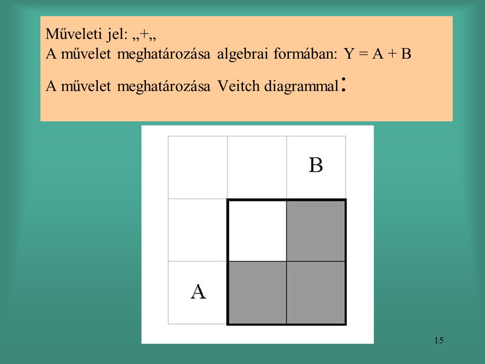 """Műveleti jel: """"+"""" A művelet meghatározása algebrai formában: Y = A + B A művelet meghatározása Veitch diagrammal:"""