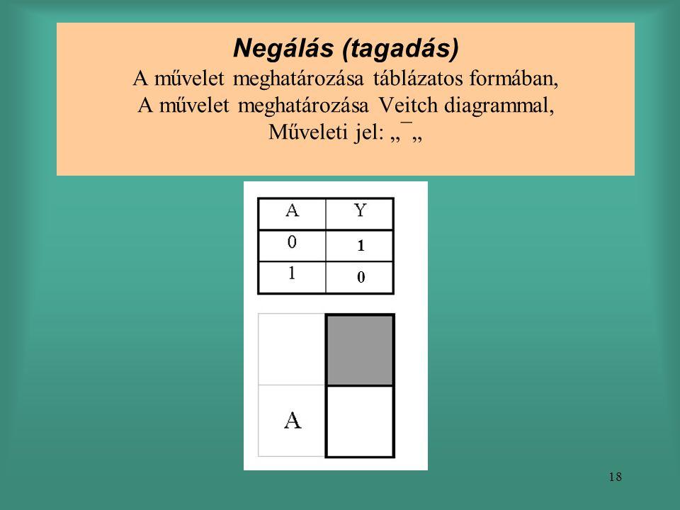 """Negálás (tagadás) A művelet meghatározása táblázatos formában, A művelet meghatározása Veitch diagrammal, Műveleti jel: """"¯"""""""