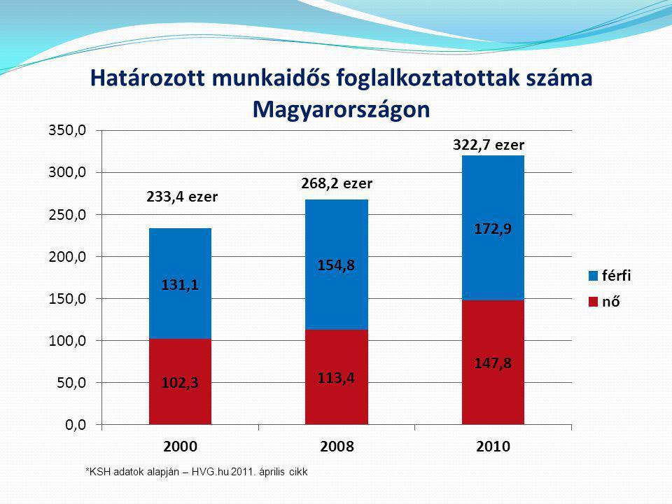 Határozott munkaidős foglalkoztatottak száma Magyarországon
