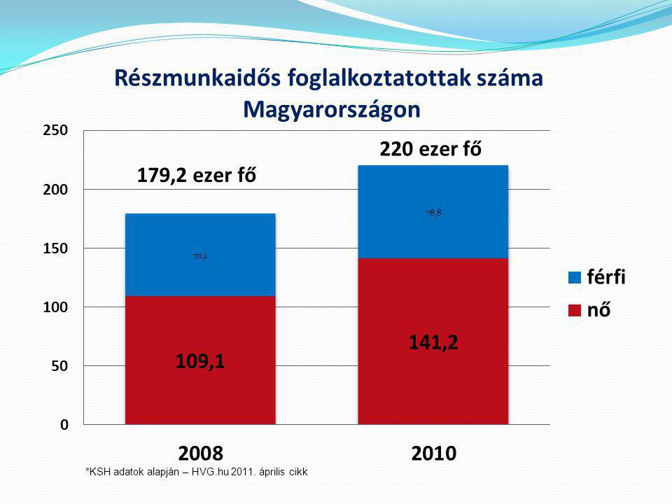 Részmunkaidős foglalkoztatottak száma Magyarországon