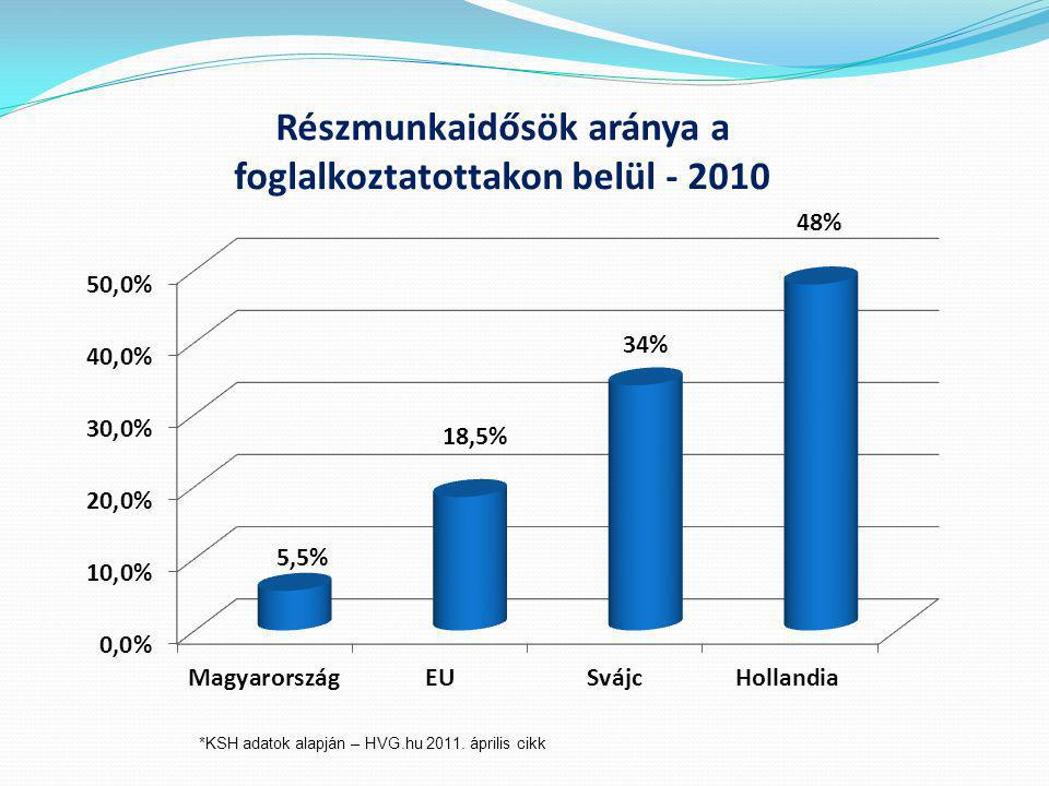 *KSH adatok alapján – HVG.hu 2011. április cikk