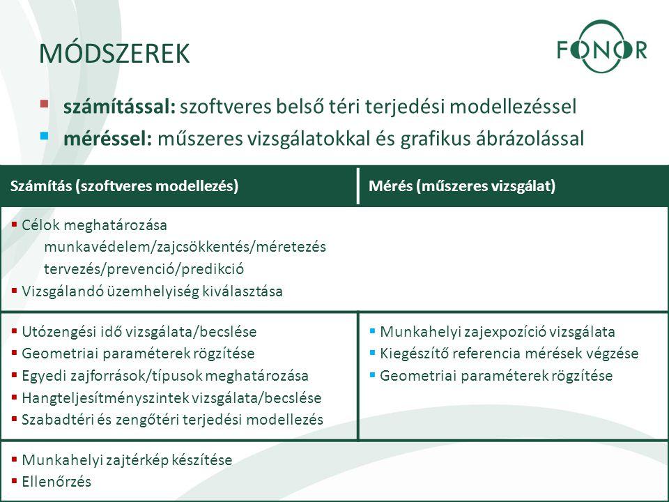 MÓDSZEREK számítással: szoftveres belső téri terjedési modellezéssel