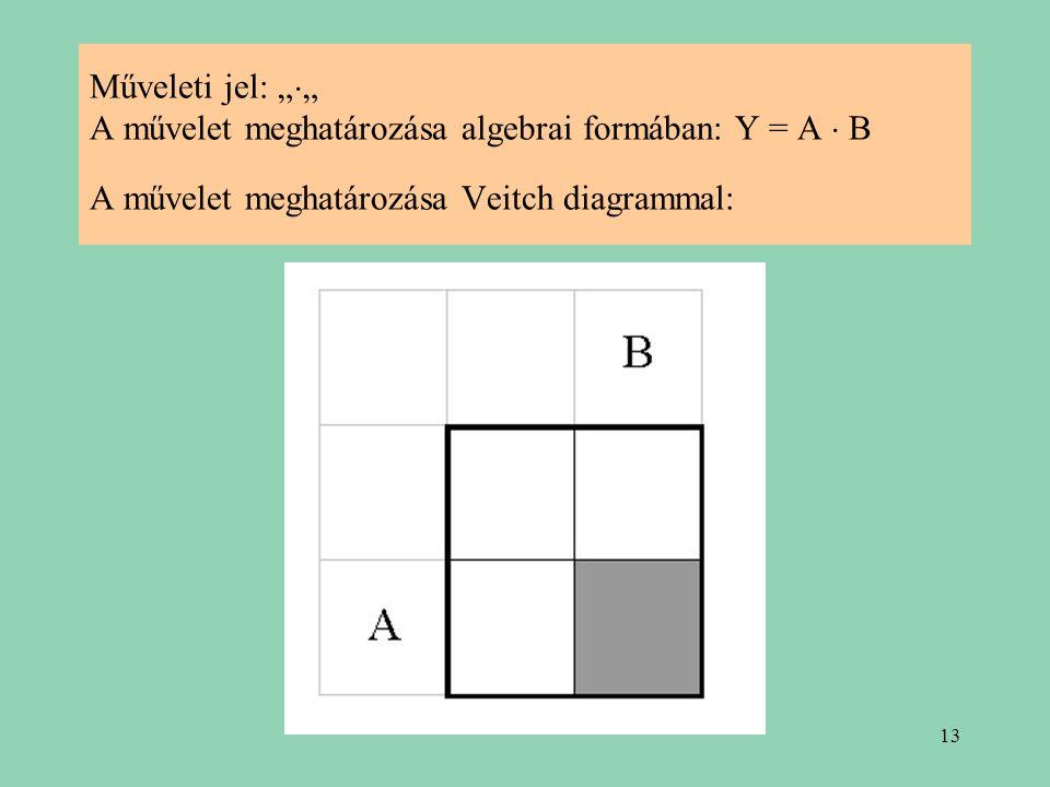 """Műveleti jel: """""""" A művelet meghatározása algebrai formában: Y = A  B A művelet meghatározása Veitch diagrammal:"""