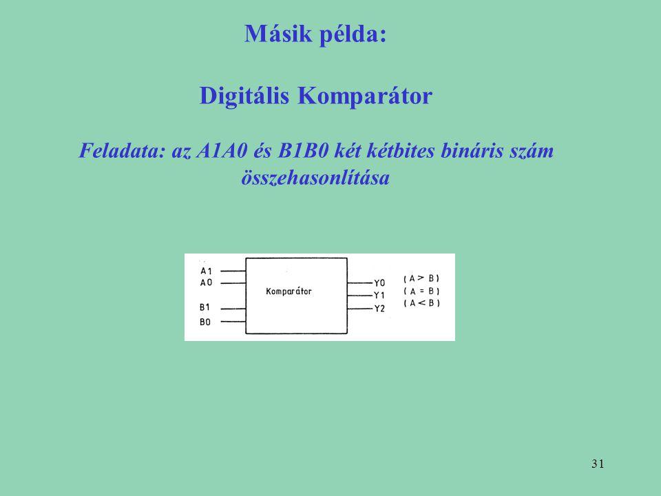 Másik példa: Digitális Komparátor Feladata: az A1A0 és B1B0 két kétbites bináris szám összehasonlítása